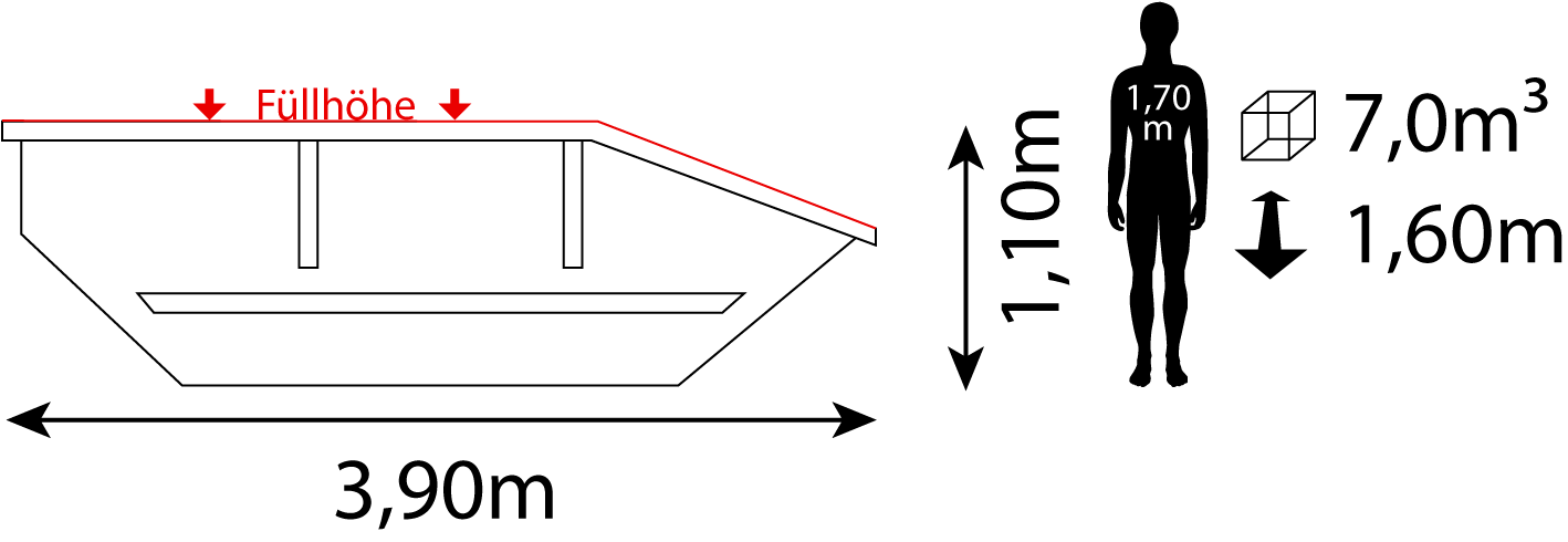 Containerdienst Containermaße: 3,90 x 1,10 x 1,60