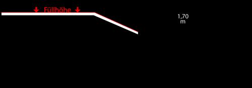 Containerdienst Containermaße: 3,65 x 1,30 x 1,80