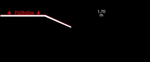 Containerdienst Containermaße: 2,60 x 1,15 x 1,75