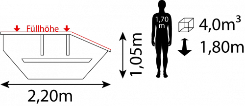 Containerdienst Containermaße: 2,20 x 1,05 x 1,80